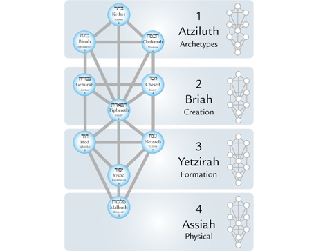 Kabbalah 3: Four Worlds