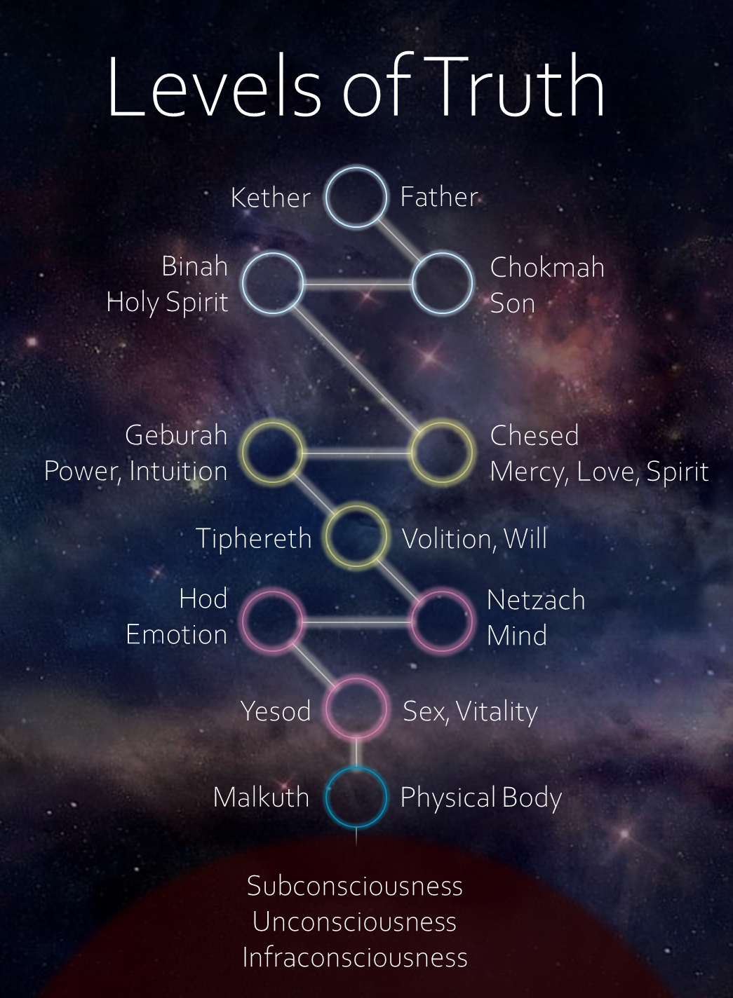 tree of life levels of truth
