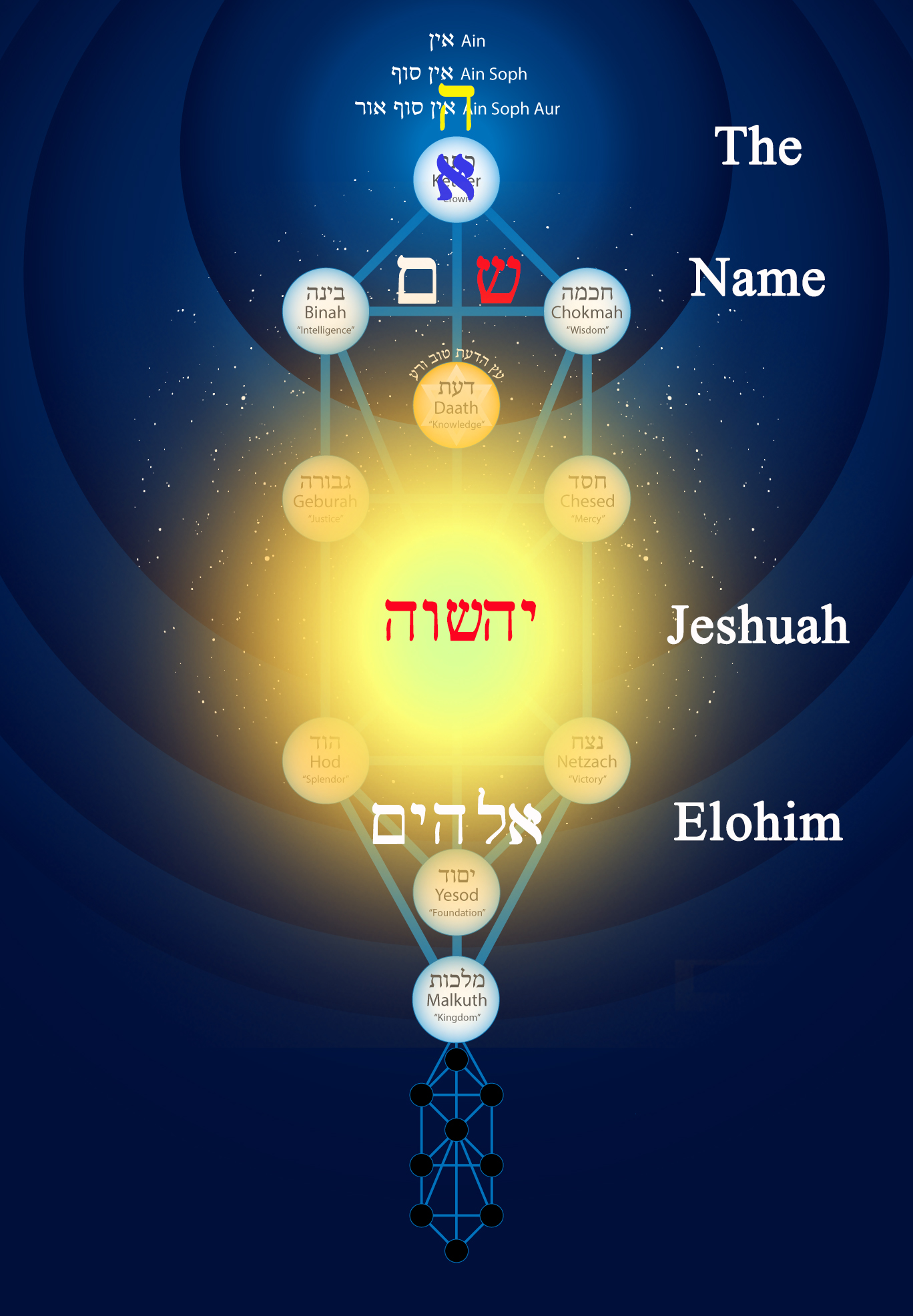 The Name Yeshuah Elohim