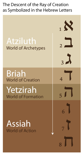 ray-of-creation-hebrew-letters