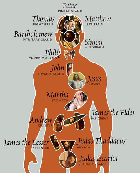 The Apostles and the Body