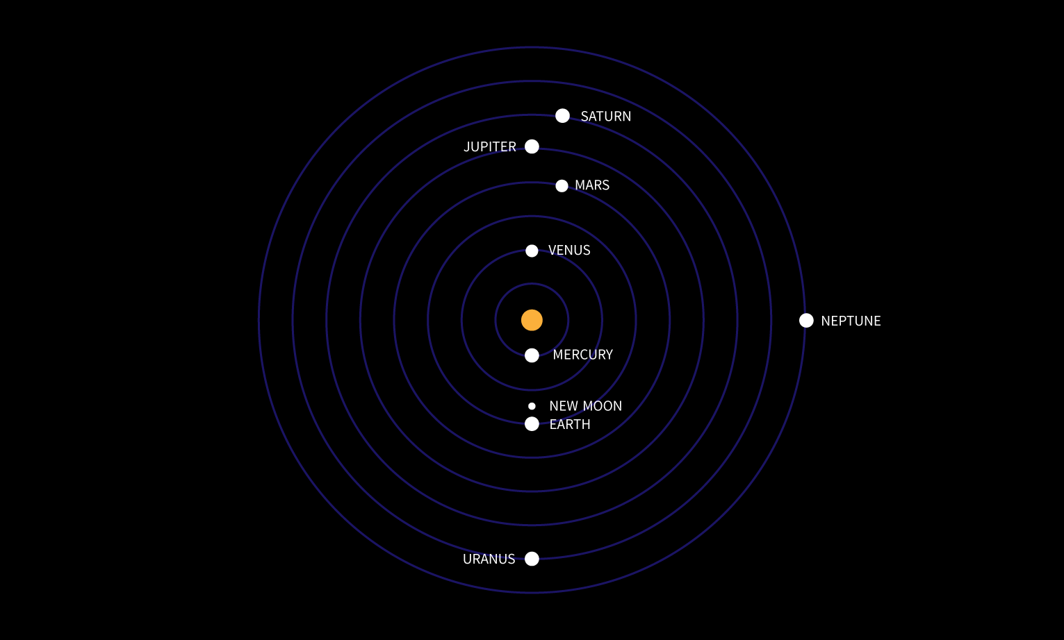 planetary conjunction of February 4-5, 1962