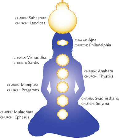 Chakras or Churches