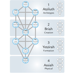 Four Worlds of Kabbalah