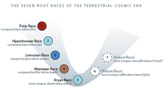 Root Races color fmt