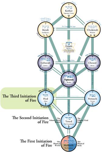 kabbalah, the tree of life