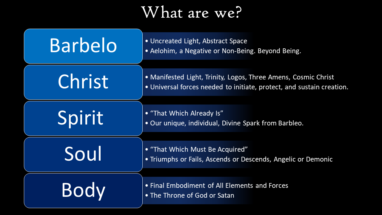 What are we? Barbelo, Christ, Spirit, Soul, Body