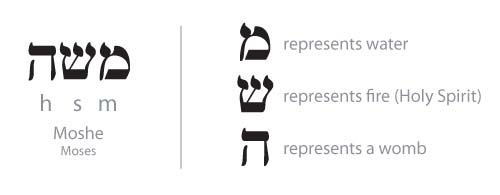 Moshe (Moses) in Hebrew