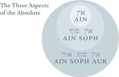 Three Aspects of the Absolute