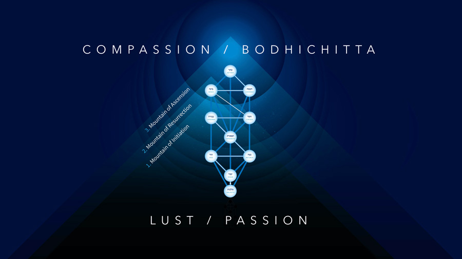 compassion and lust