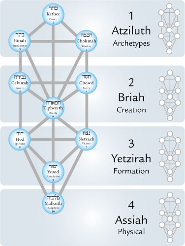 The Four Worlds of Kabbalah
