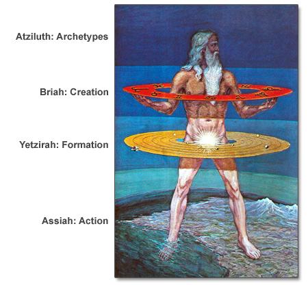 four worlds of kabbalah