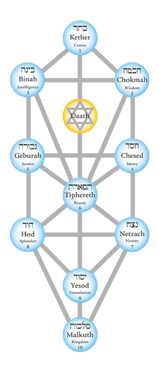 kabbalah the tree o life