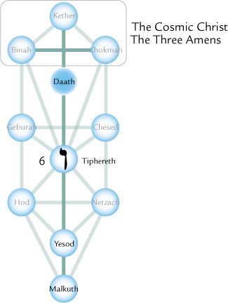 Tiphereth on the Tree of Life, the Kabbalah