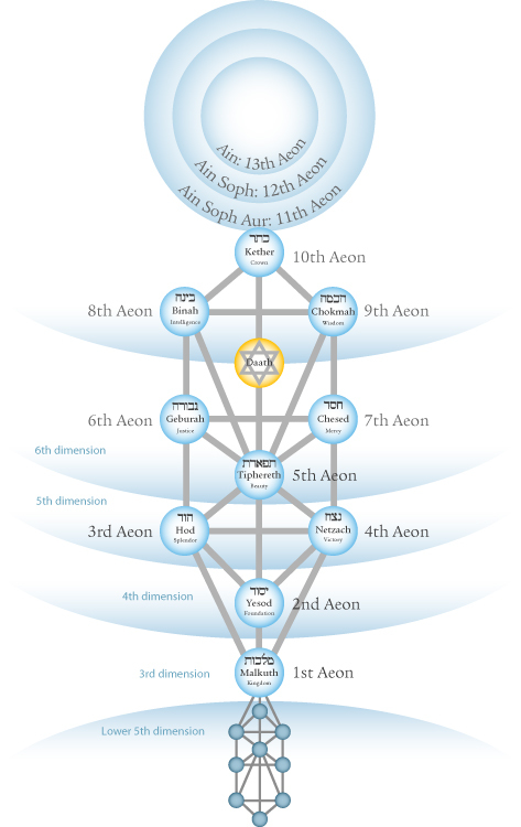 Aeons on the Tree of Life