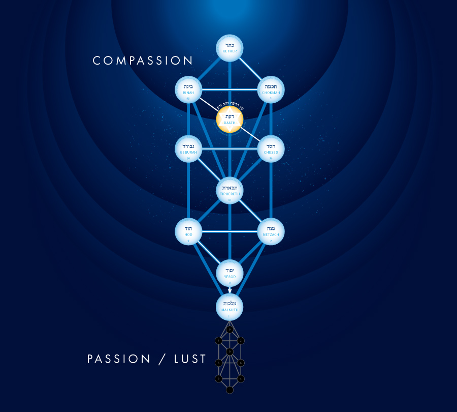 tree of life compassion