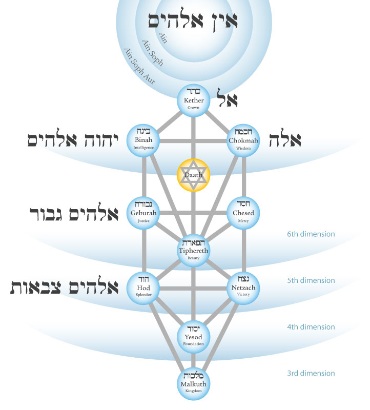 Elohim on the Tree of Life