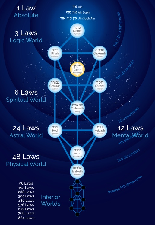 tree of life laws
