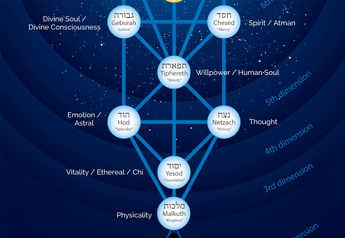 tree of life psyche