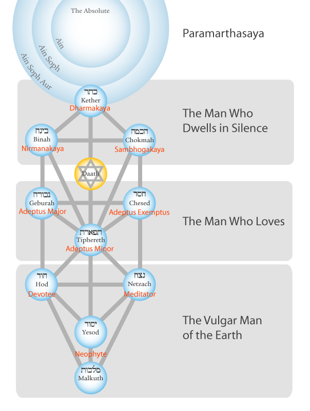 Levels of Spiritual Development on the Tree of Life
