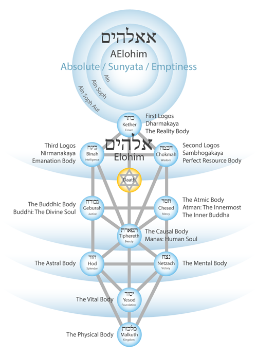 tree of life twelve bodies aelohim 500