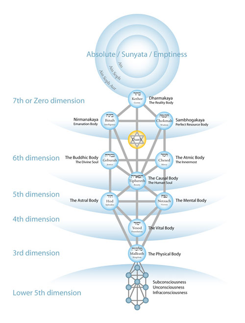 Kabbalah, the Tree of Life