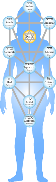 yesod on the tree of life