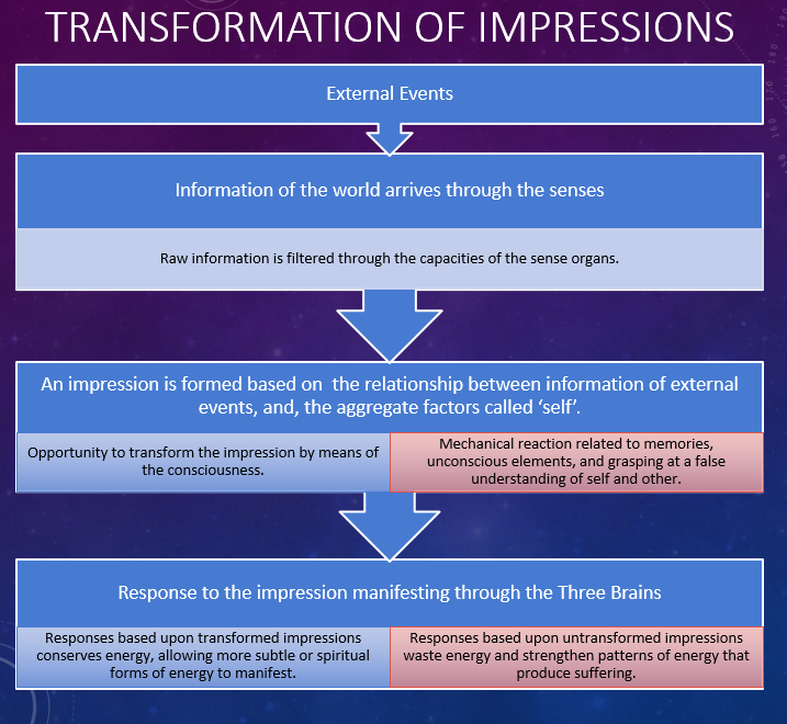 Transformation of Impressions