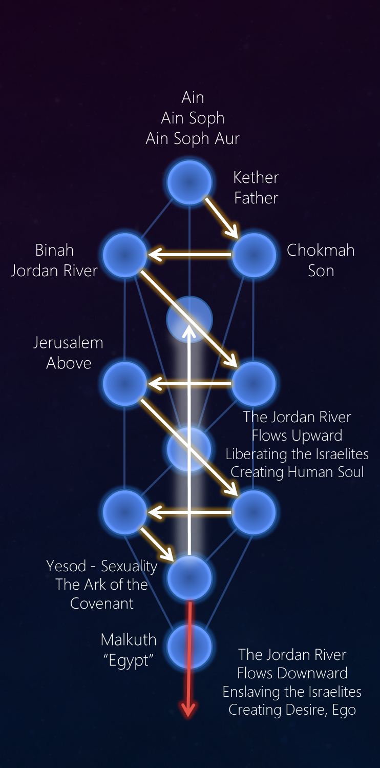 "The River Jordan (ירדן) means ""descender"" and represents the energy that descends into the human being."