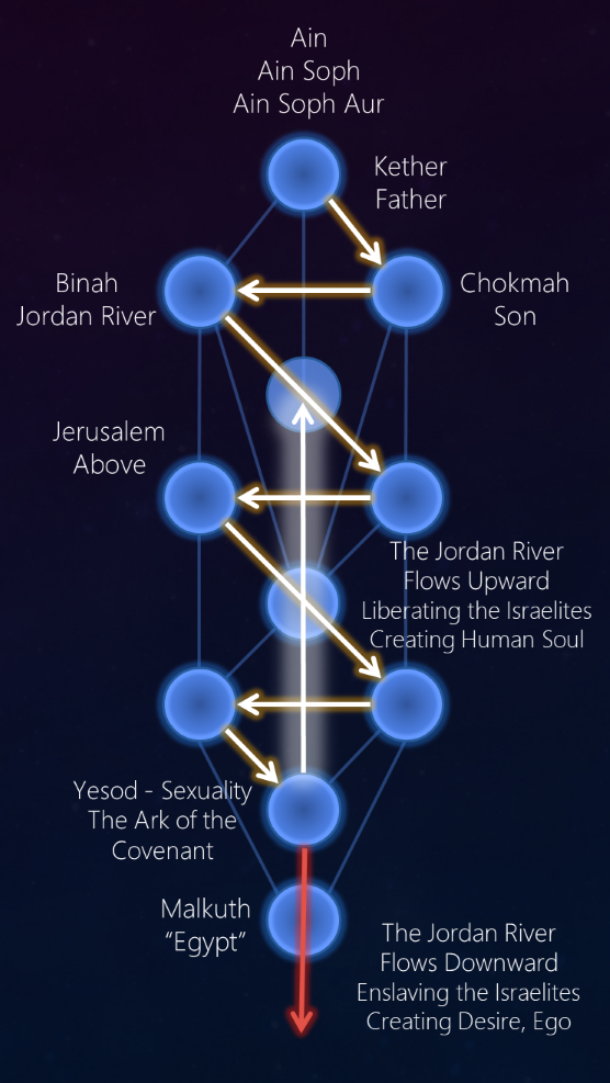 Kabbalah of the Jordan River