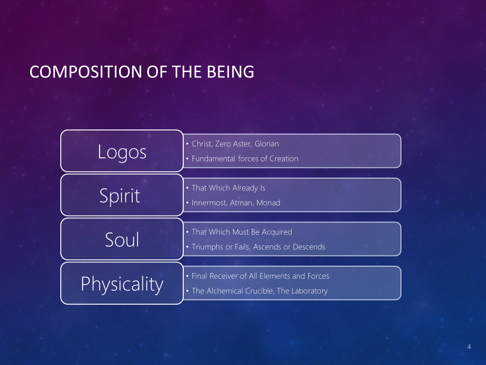 Composition of the Being
