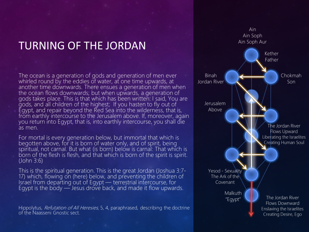 The Turning of the Jordan