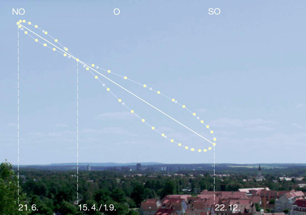 Analemma pattern